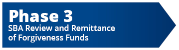 "Phase 3 graphic ""Loan Remittance"""