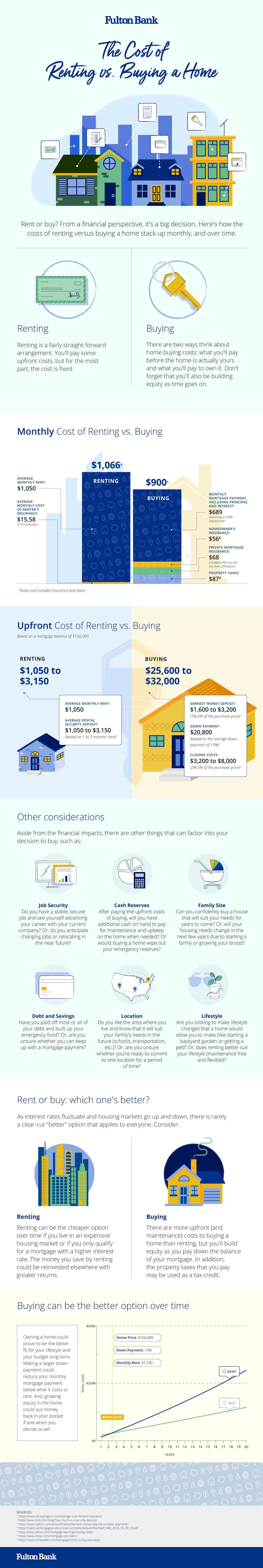 Renting vs. Buying cost comparison infographic