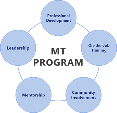 Management Trainee Program Pillars: Professional Development, On-the-job training, Community Involvement, Mentorship, and Leadership
